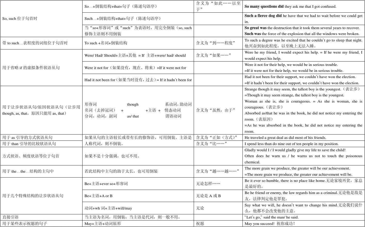 高中英语语法之倒装图表