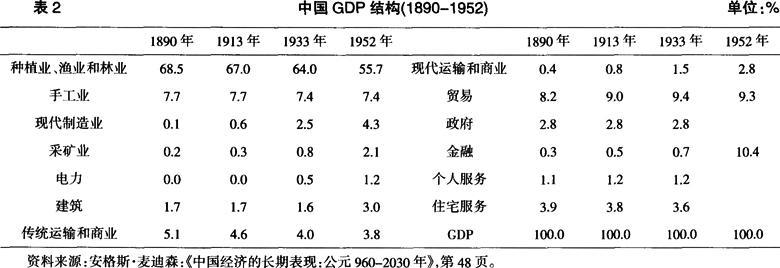 列强入侵下中国GDP结构变动