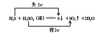 氧化还原反应中的价态规律示图