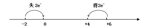 氧化还原反应中的价态变化特点示图