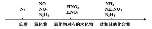 非金属元素氮及其化合物示图
